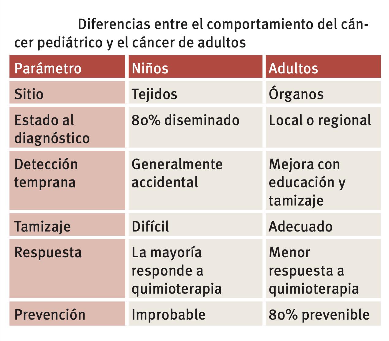 Diferencias entre cáncer pediátrico y adulto