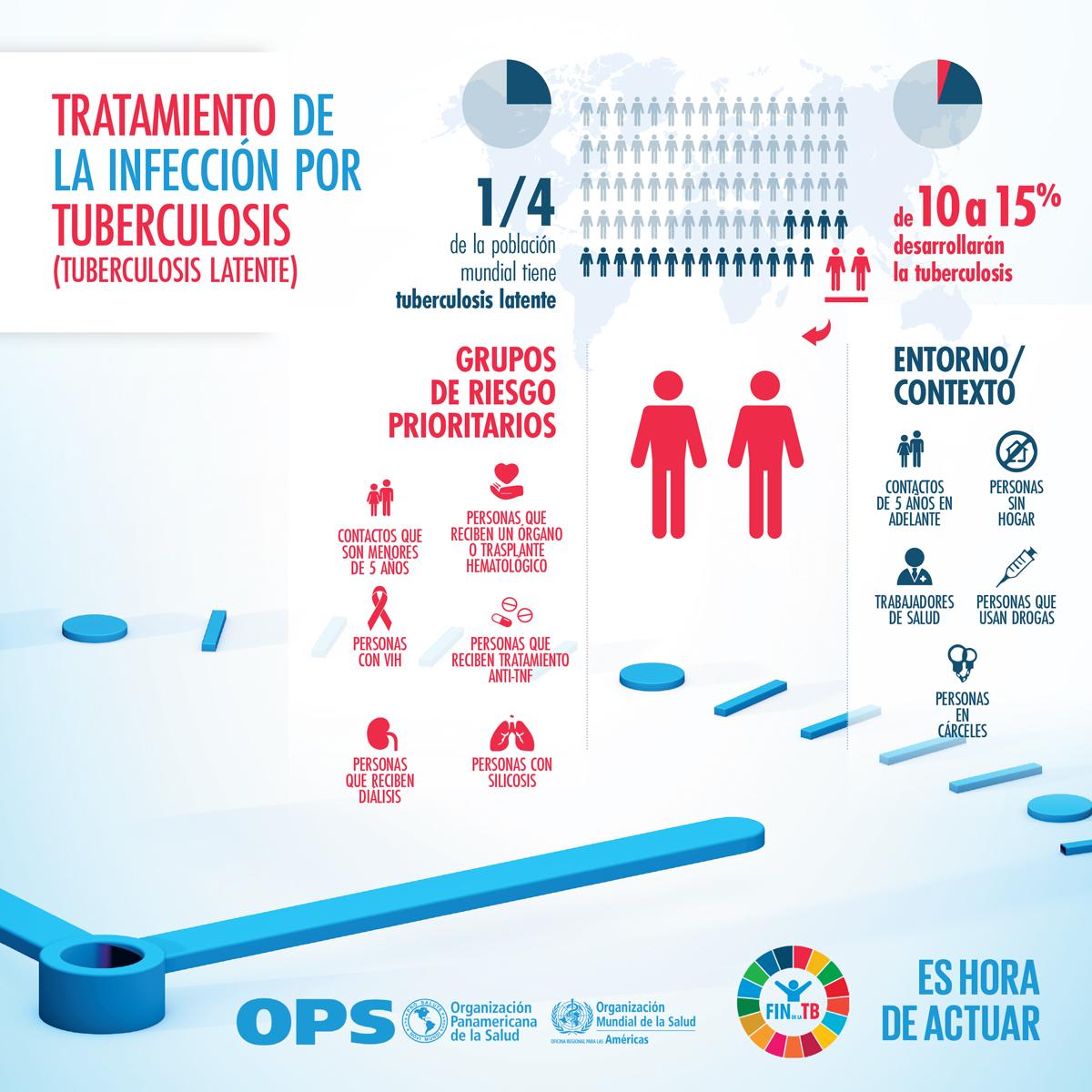 Tratamiento Tuberculosis